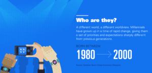 Content Marketing for Millennials